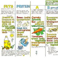 Vegan Nutrition Chart